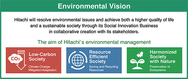 "Hitachi's Action on Climate Change to Achieve ""Hitachi Environmental Innovation 2050"""